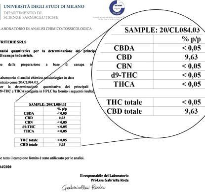 Analisi Olio Sensitiva da 15ml con il 10% di CBD