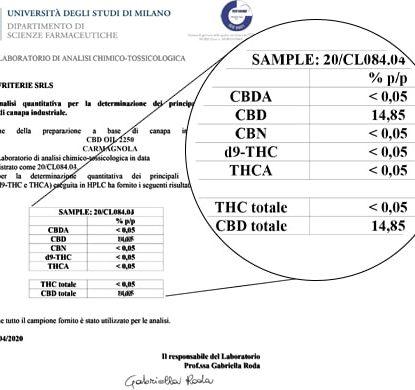 Analisi Olio Sensitiva da 15ml con il 15% di CBD