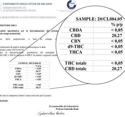 Analisi Olio Sensitiva da 15ml con il 20% di CBD