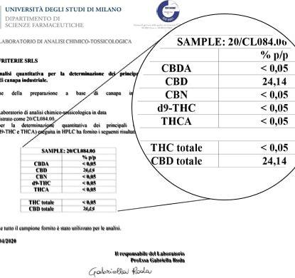 Analisi Olio Sensitiva da 15ml con il 25% di CBD